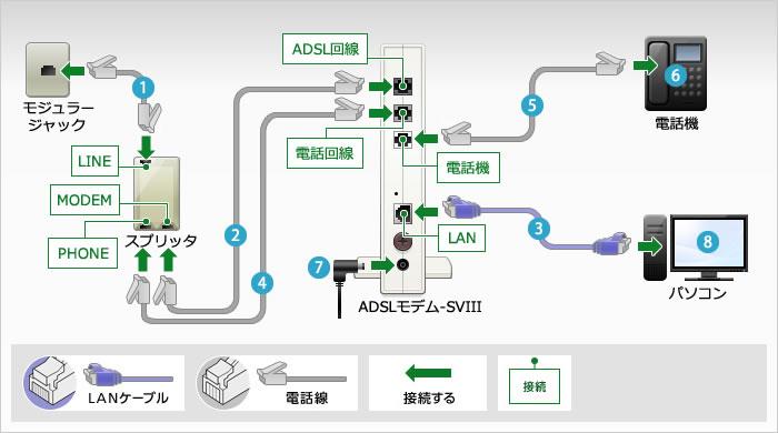 NTTでもADSLからフレッツ光に利用者を移行させるべく、割引や宣伝をしています。 ADSL回線