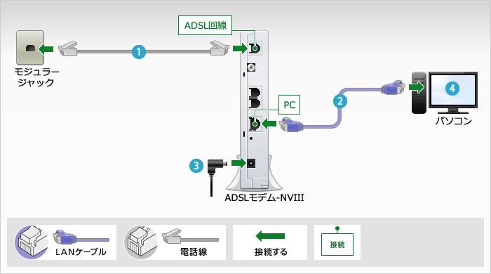 ADSL:IP電話を利用しない:ADSLモデム-NVIII:機器の配線 | NTT Com ...